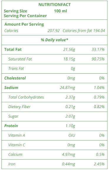 Thành phần dinh dưỡng nước cốt dừa